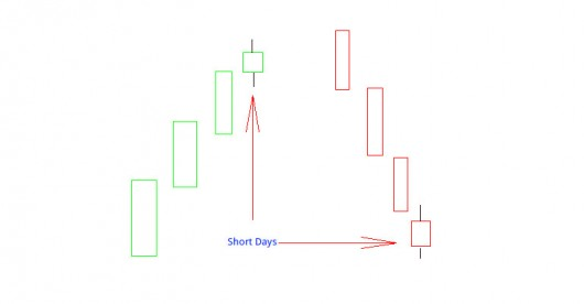 Candlestick Charts: Short Days