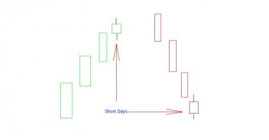 Candlestick Charts: Short Days