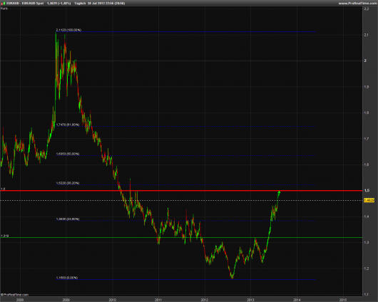 EUR/AUD KW 31/2013
