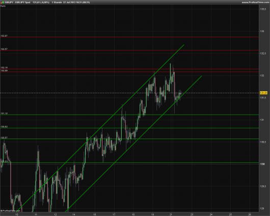 EUR/JPY Chart 22.07.2013