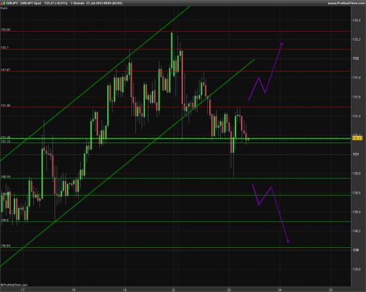 EUR/JPY Chart 23.07.2013