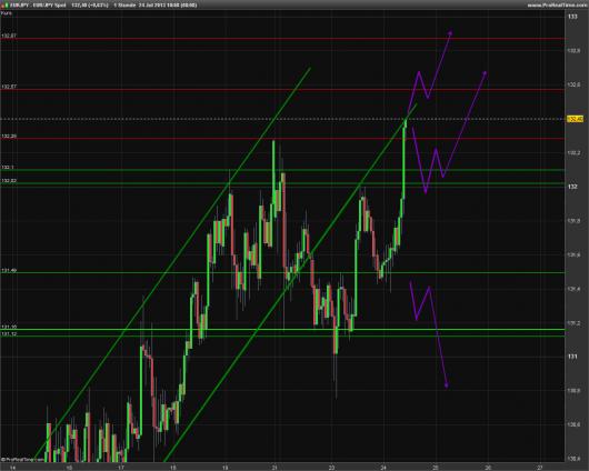 EUR/JPY Chart 24.07.2013