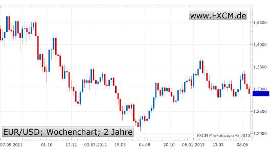 EUR/USD-Entwicklung
