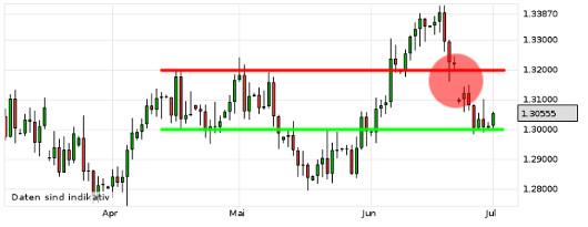 EUR/USD letzte 3 Monate KW 27/2013