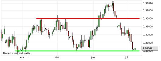 EUR/USD letzte 3 Monate KW 28/2013
