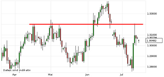 EUR/USD letzte 3 Monate KW 29/2013