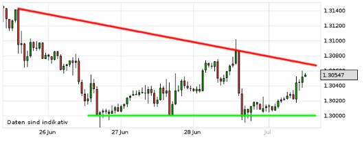 EUR/USD letzte 5 Tage KW 27/2013