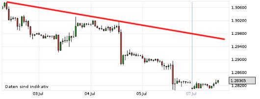 EUR/USD letzte 5 Tage KW 28/2013