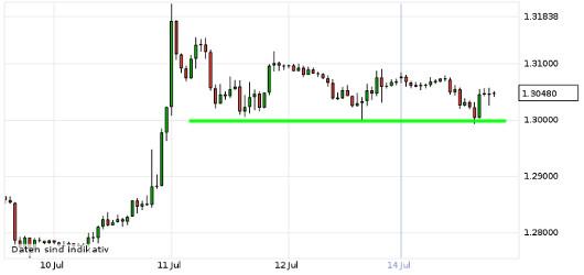 EUR/USD letzte 5 Tage KW 29/2013