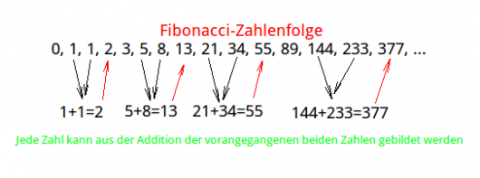 Fibonacci Retracements: Abbildung 1