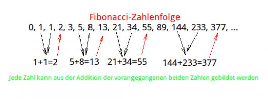Fibonacci Retracements: Abbildung 1