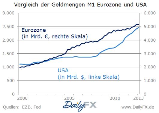 Geldmenge M1: Vergleich zwischen Euro-Zone und USA