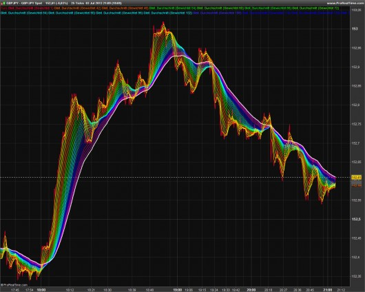 Rainbow-Trading: Abbildung 1