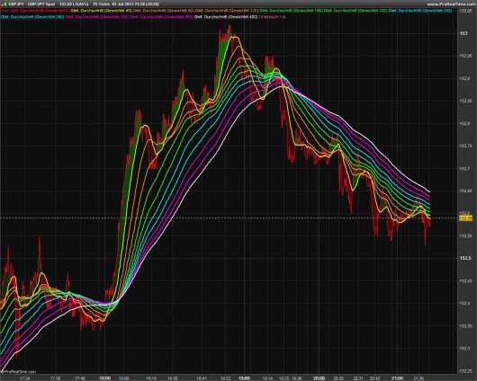 Rainbow-Trading: Abbildung 2