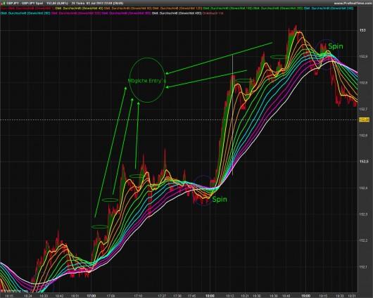 Rainbow-Trading: Abbildung 3