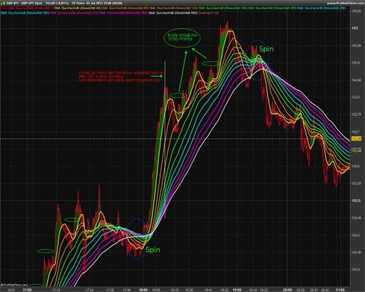 Rainbow-Trading: Abbildung 4
