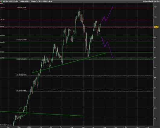 USD/JPY KW 30/2013