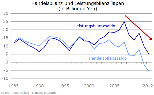 Japans Bilanzen