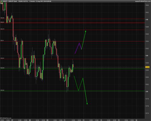 EUR/JPY Chart 12.08.2013