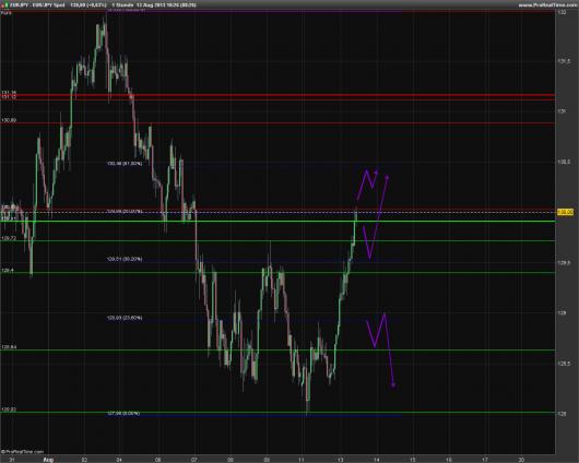 EUR/JPY Chart 13.08.2013