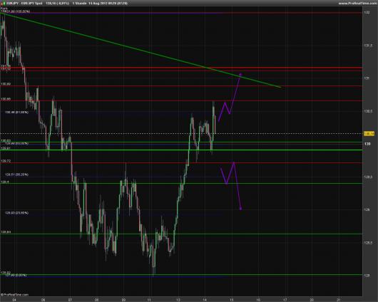 EUR/JPY Chart 14.08.2013