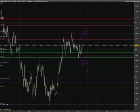 EUR/JPY Chart 15.08.2013