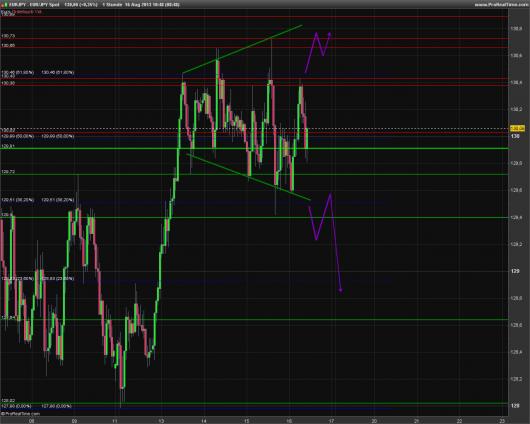 EUR/JPY Chart 16.08.2013