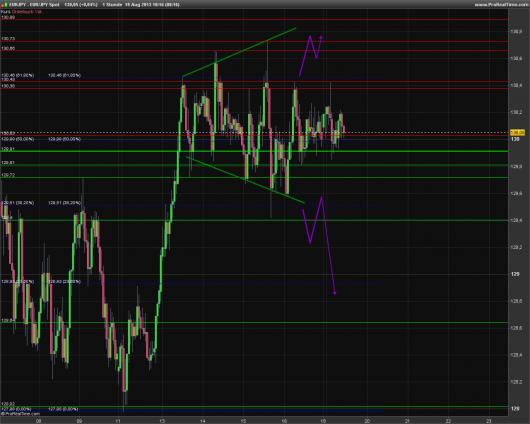 EUR/JPY Chart 19.08.2013