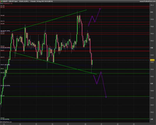 EUR/JPY Chart 20.08.2013