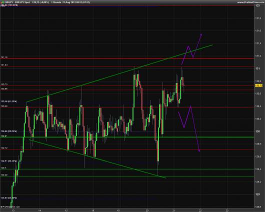 EUR/JPY Chart 21.08.2013