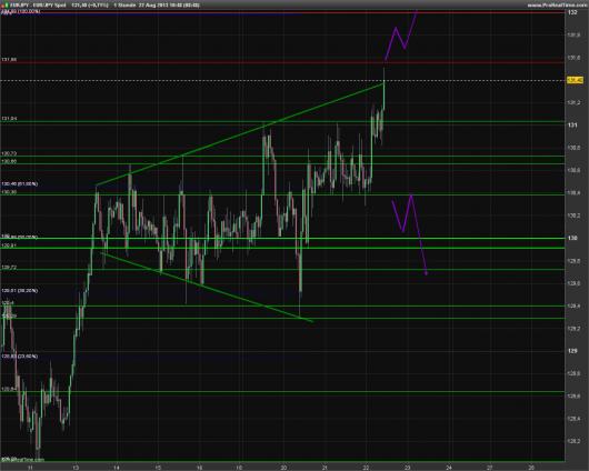 EUR/JPY Chart 22.08.2013