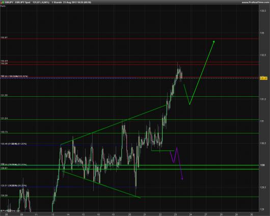 EUR/JPY Chart 23.08.2013
