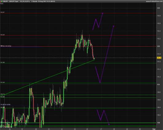 EUR/JPY Chart 26.08.2013