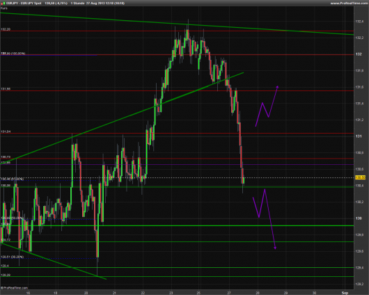EUR/JPY Chart 27.08.2013
