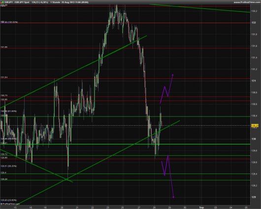 EUR/JPY Chart 28.08.2013