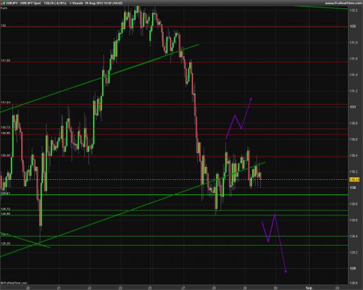 EUR/JPY Chart 29.08.2013