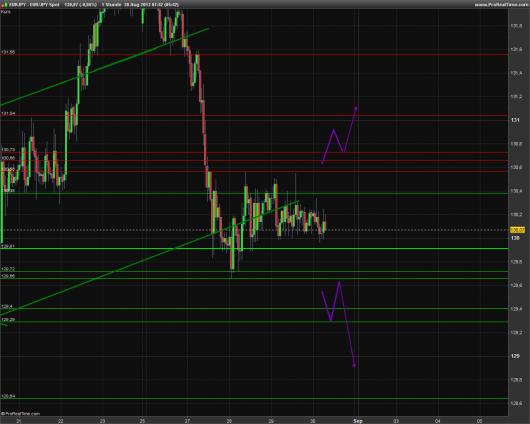 EUR/JPY Chart 30.08.2013