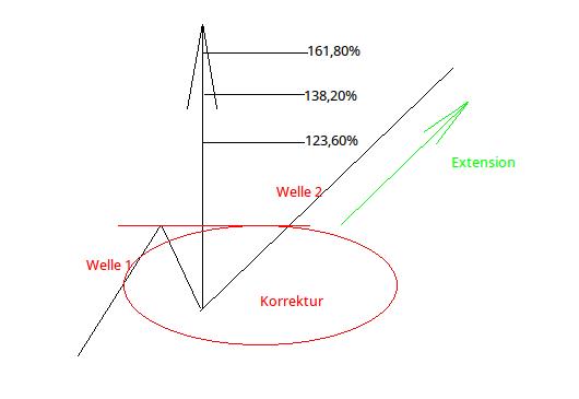 Fibonacci Extensions: Abbildung 1