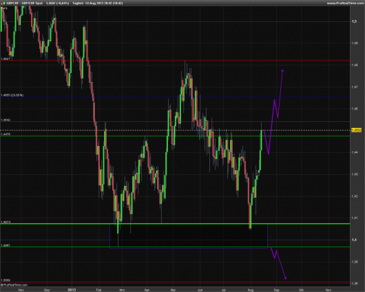 GBP/CHF KW 33/2013