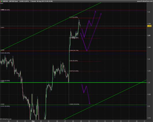 GBP/USD KW 32/2013