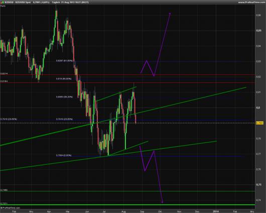 NZD/USD KW 34/2013