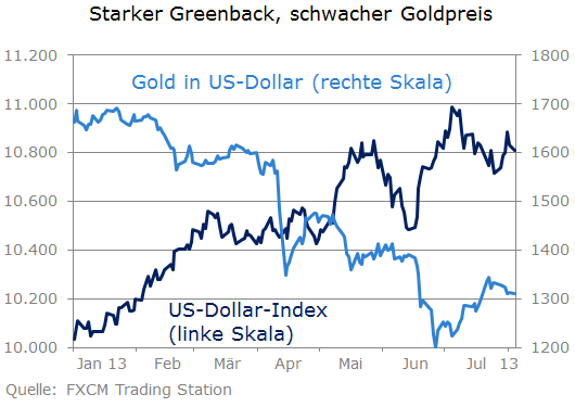 USD-Index vs. Gold