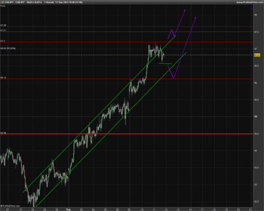 CAD/JPY KW 37/2013
