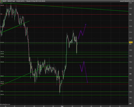 EUR/JPY Chart 03.09.2013