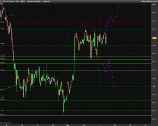 EUR/JPY Chart 04.09.2013