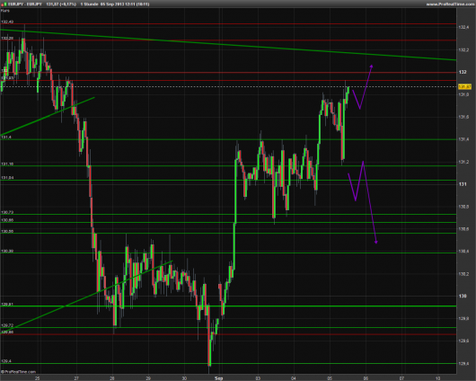 EUR/JPY Chart 05.09.2013