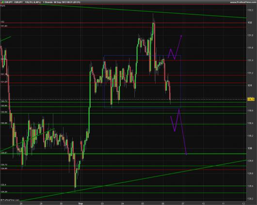 EUR/JPY Chart 06.09.2013