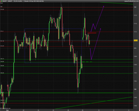 EUR/JPY Chart 09.09.2013