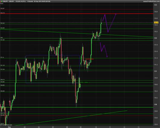 EUR/JPY Chart 10.09.2013