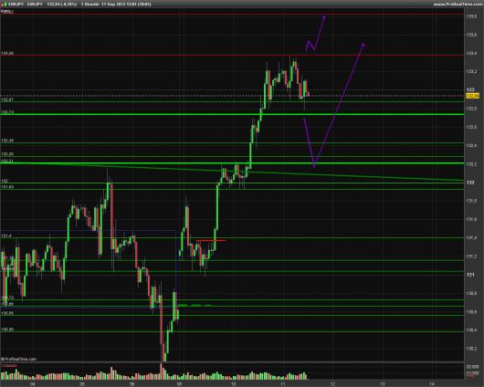 EUR/JPY Chart 11.09.2013